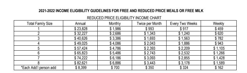 Reduced Price Eligibility 2021 - 2022